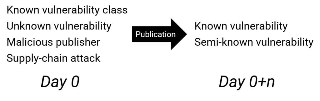 On publication these categories:
